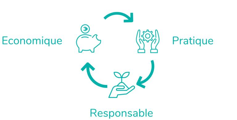 economique ecologique responsable